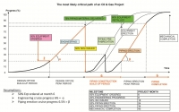 The critical path of an Oil & Gas Project